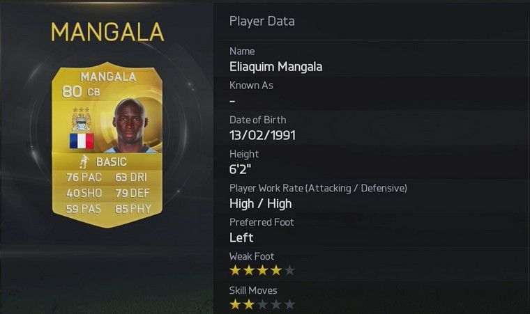 FIFA 15 MOST POPULAR PLAYERS